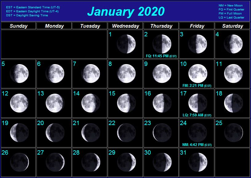 Moon Phases For January 2020