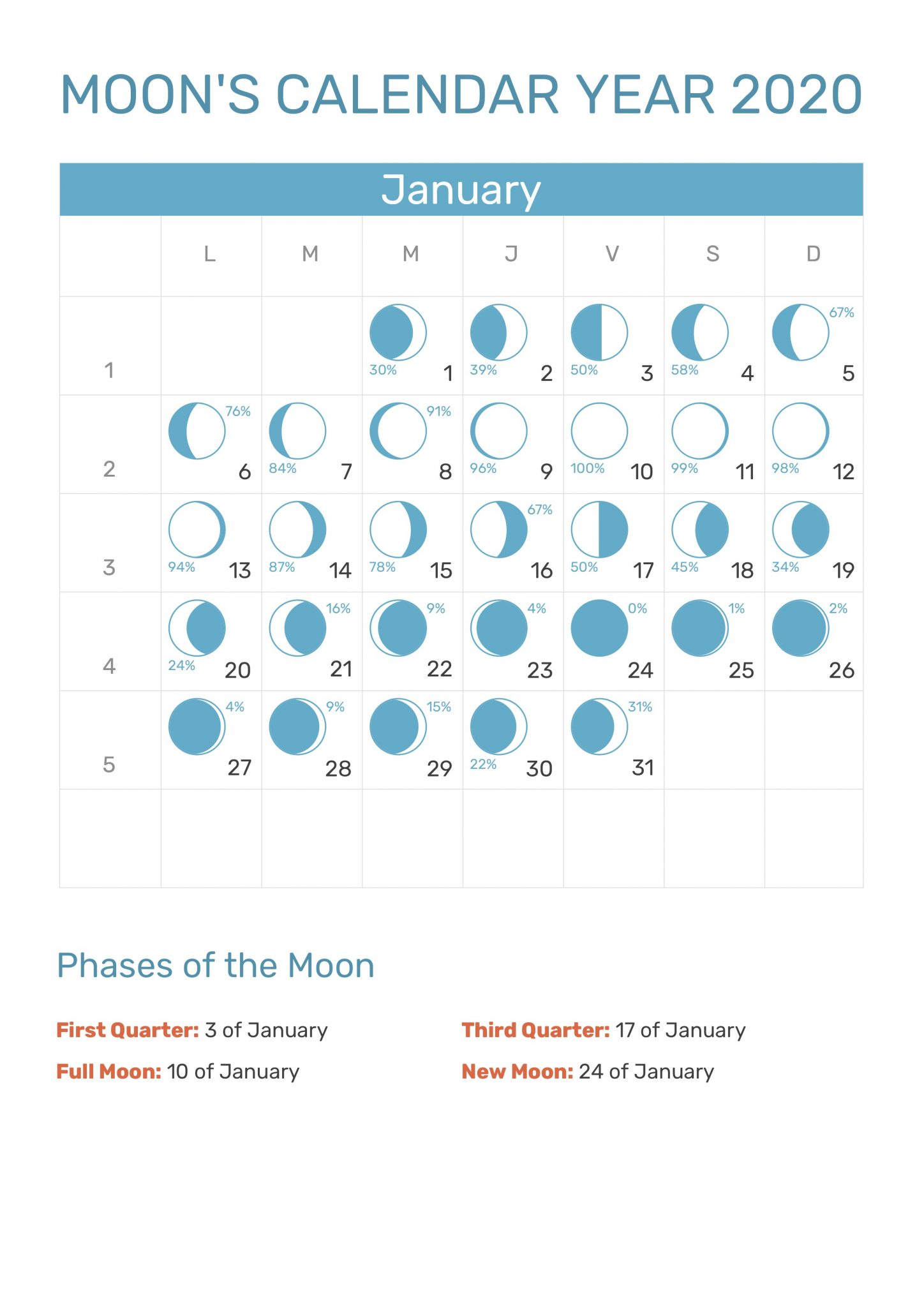Moon's Calendar January 2020 Month