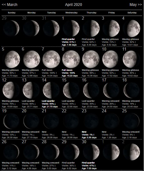April 2020 Moon Phases Template with Notes