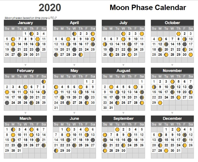 Lunar Phase of April month